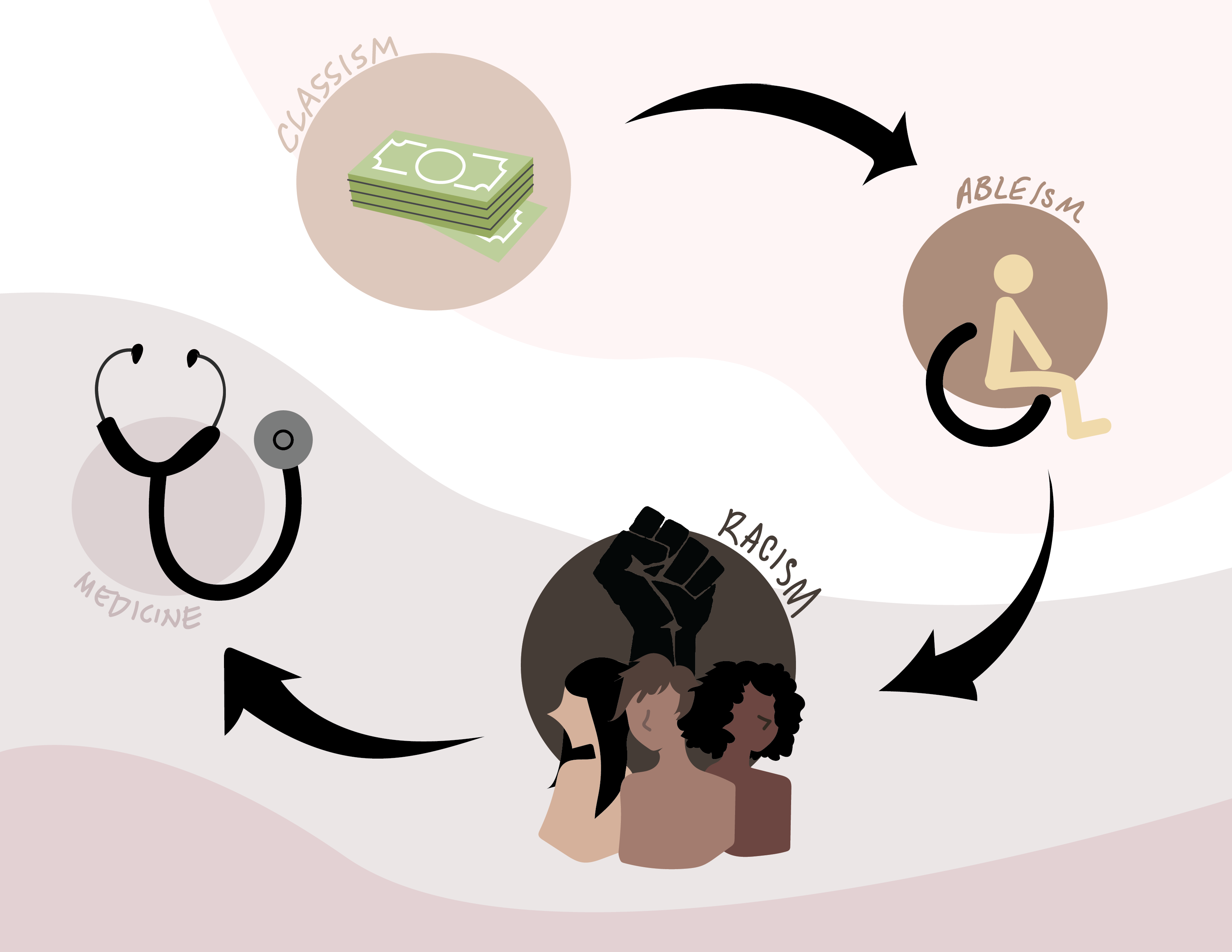 A graphic showing a cycle of racism, classism, and ableism within medical school.